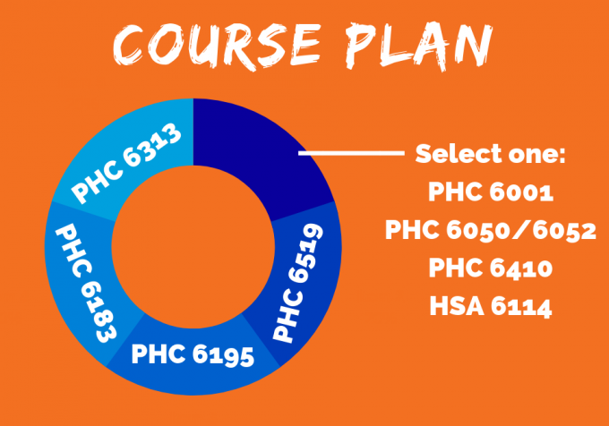 Environmental Health Certificate Course Plan